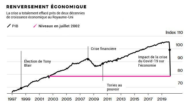 Renversement économique